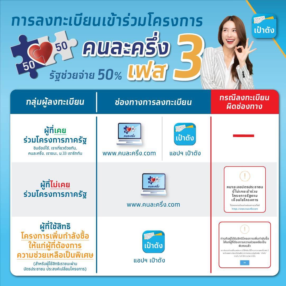 """""""กรุงไทย"""" เตรียมพร้อมระบบทุกด้าน มั่นใจลงทะเบียน """"คนละครึ่งเฟส 3 -ยิ่งใช้ยิ่งได้"""" เป็นไปอย่างมีประสิทธิภาพ"""